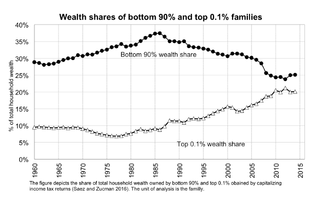 Graph showing the wealth shares of bottom 90% and top 0.1% families